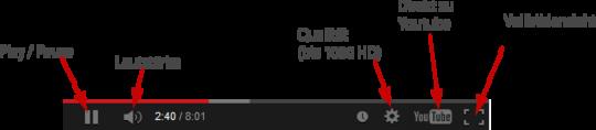 Symbolerklärung beim Youtube Player